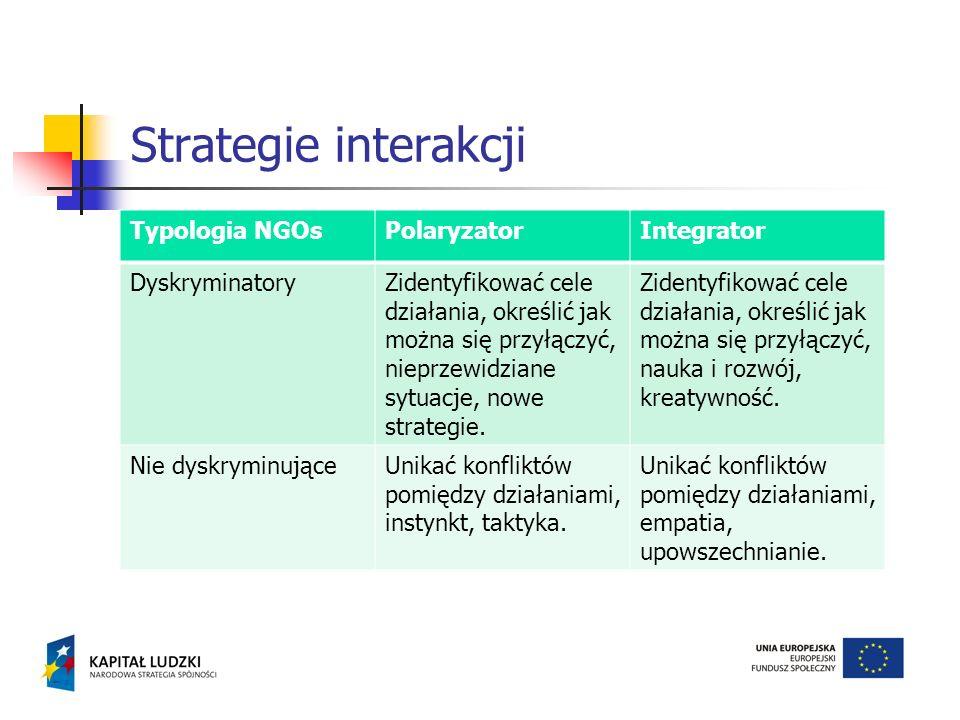 Strategie interakcji Typologia NGOs Polaryzator Integrator