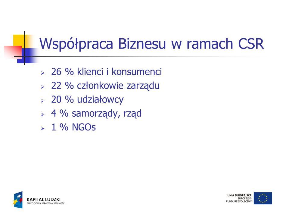 Współpraca Biznesu w ramach CSR