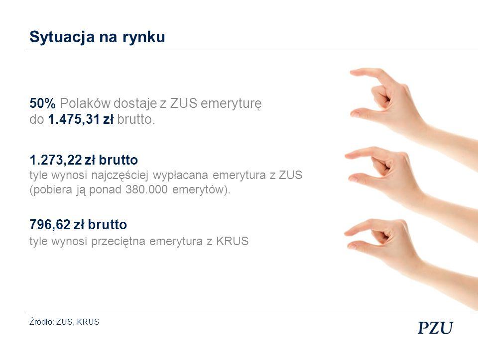 Sytuacja na rynku 50% Polaków dostaje z ZUS emeryturę do 1.475,31 zł brutto. 1.273,22 zł brutto. tyle wynosi najczęściej wypłacana emerytura z ZUS.