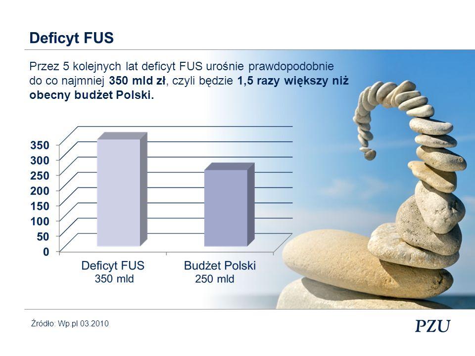 Deficyt FUS