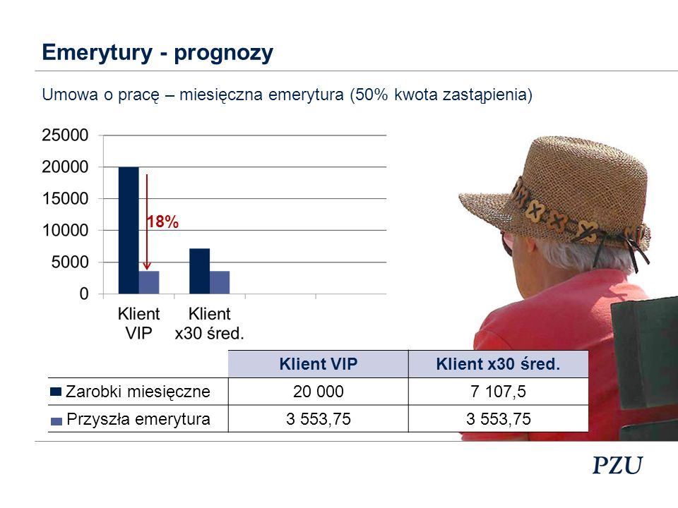 Emerytury - prognozyUmowa o pracę – miesięczna emerytura (50% kwota zastąpienia) 18% Klient VIP. Klient x30 śred.