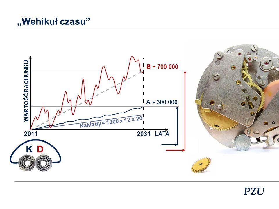 """Wehikuł czasu K D 2011 2031 B ~ 700 000 A ~ 300 000 WARTOŚĆ RACHUNKU"
