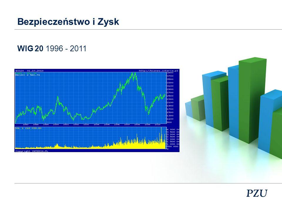 Bezpieczeństwo i Zysk WIG 20 1996 - 2011