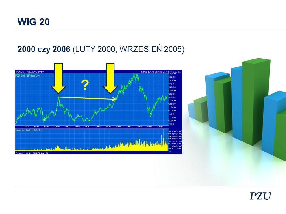 WIG 20 2000 czy 2006 (LUTY 2000, WRZESIEŃ 2005)