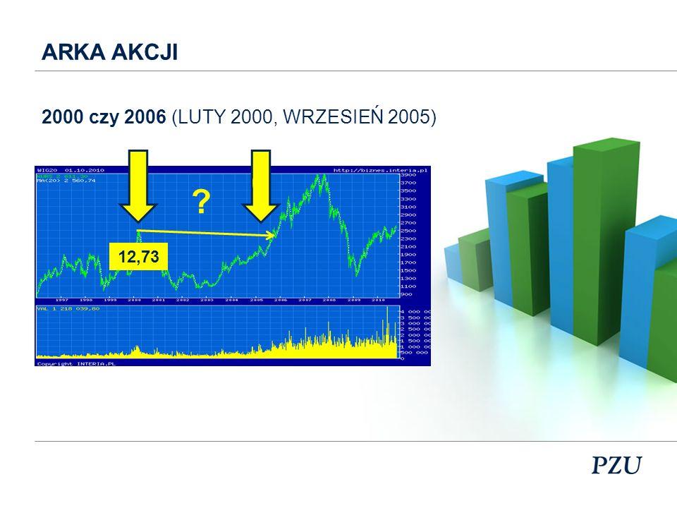 ARKA AKCJI 2000 czy 2006 (LUTY 2000, WRZESIEŃ 2005) 12,73