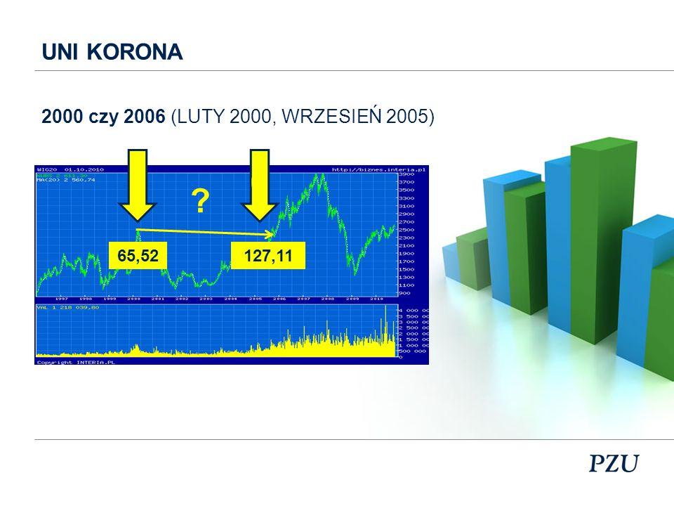UNI KORONA 2000 czy 2006 (LUTY 2000, WRZESIEŃ 2005) 65,52 127,11