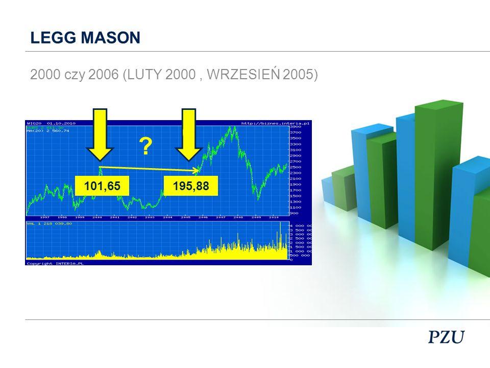 LEGG MASON 2000 czy 2006 (LUTY 2000 , WRZESIEŃ 2005) 101,65 195,88