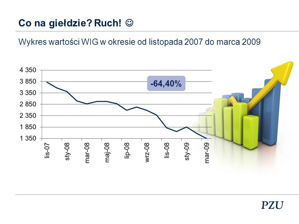 Co na giełdzie Ruch!  Wykres wartości WIG w okresie od listopada 2007 do marca 2009 -64,40%