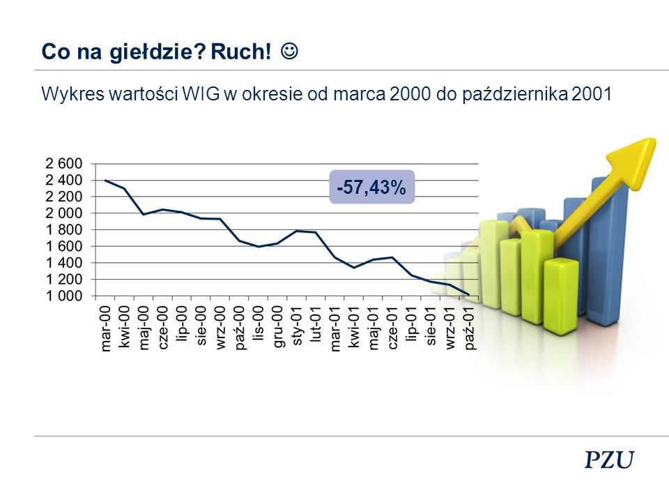 Co na giełdzie Ruch!  Wykres wartości WIG w okresie od marca 2000 do października 2001 -57,43%