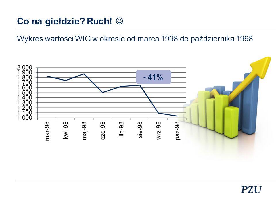 Co na giełdzie Ruch!  Wykres wartości WIG w okresie od marca 1998 do października 1998 - 41%