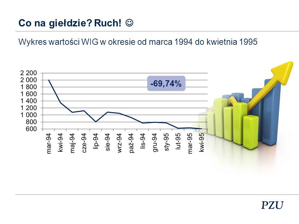 Co na giełdzie Ruch!  Wykres wartości WIG w okresie od marca 1994 do kwietnia 1995 -69,74%