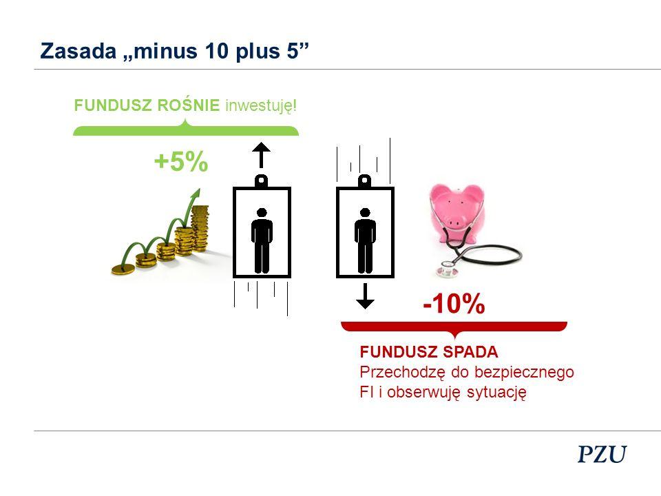 """+5% -10% Zasada """"minus 10 plus 5 FUNDUSZ ROŚNIE inwestuję!"""