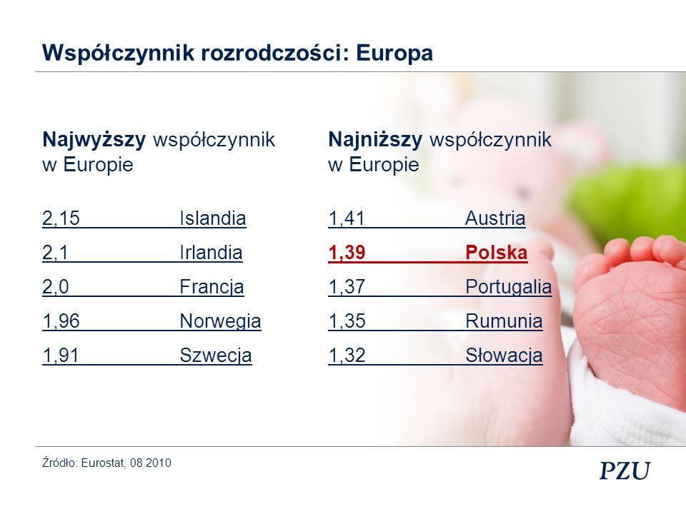 Współczynnik rozrodczości: Europa