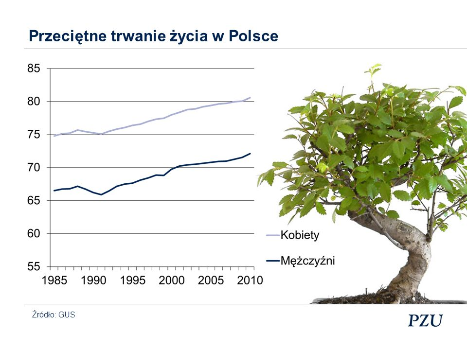 Przeciętne trwanie życia w Polsce