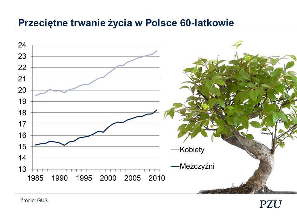 Przeciętne trwanie życia w Polsce 60-latkowie