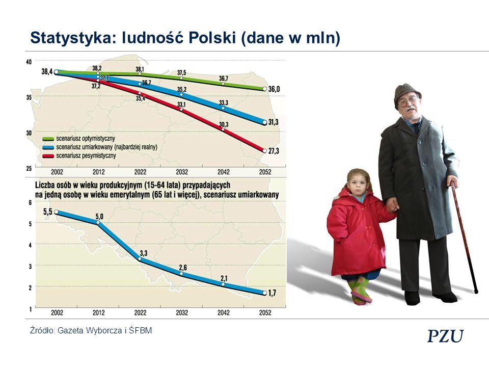Statystyka: ludność Polski (dane w mln)
