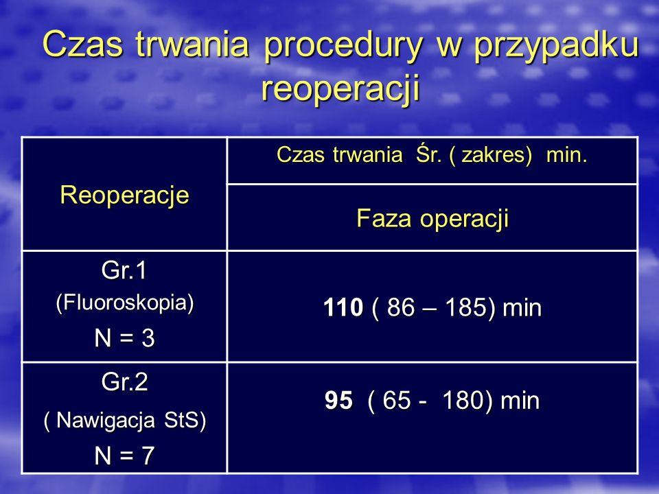 Czas trwania procedury w przypadku reoperacji