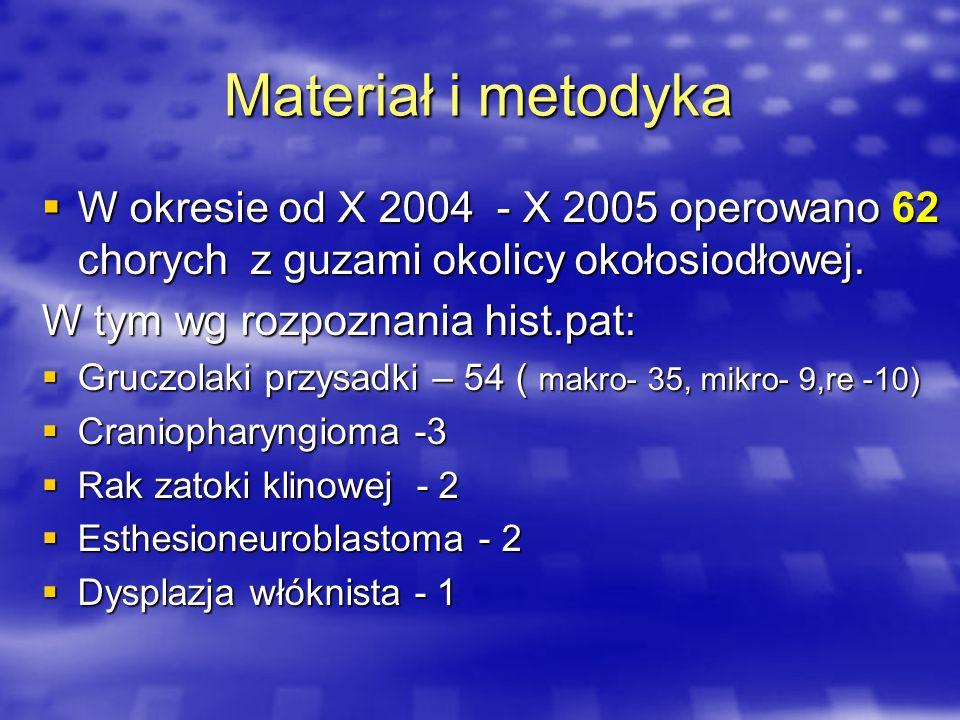 Materiał i metodyka W okresie od X 2004 - X 2005 operowano 62 chorych z guzami okolicy okołosiodłowej.