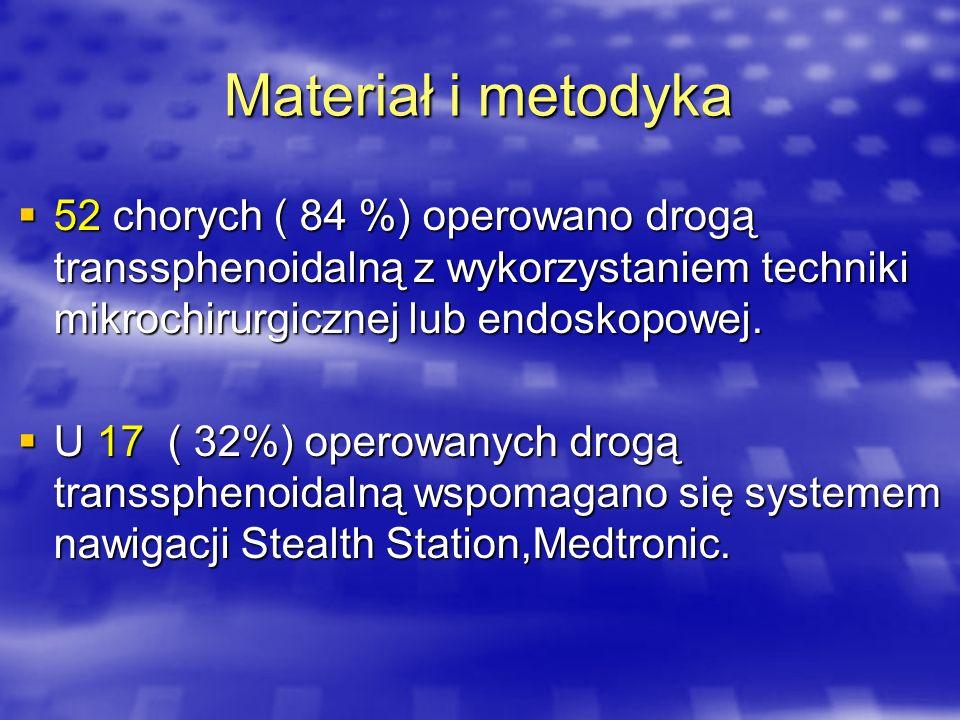 Materiał i metodyka52 chorych ( 84 %) operowano drogą transsphenoidalną z wykorzystaniem techniki mikrochirurgicznej lub endoskopowej.