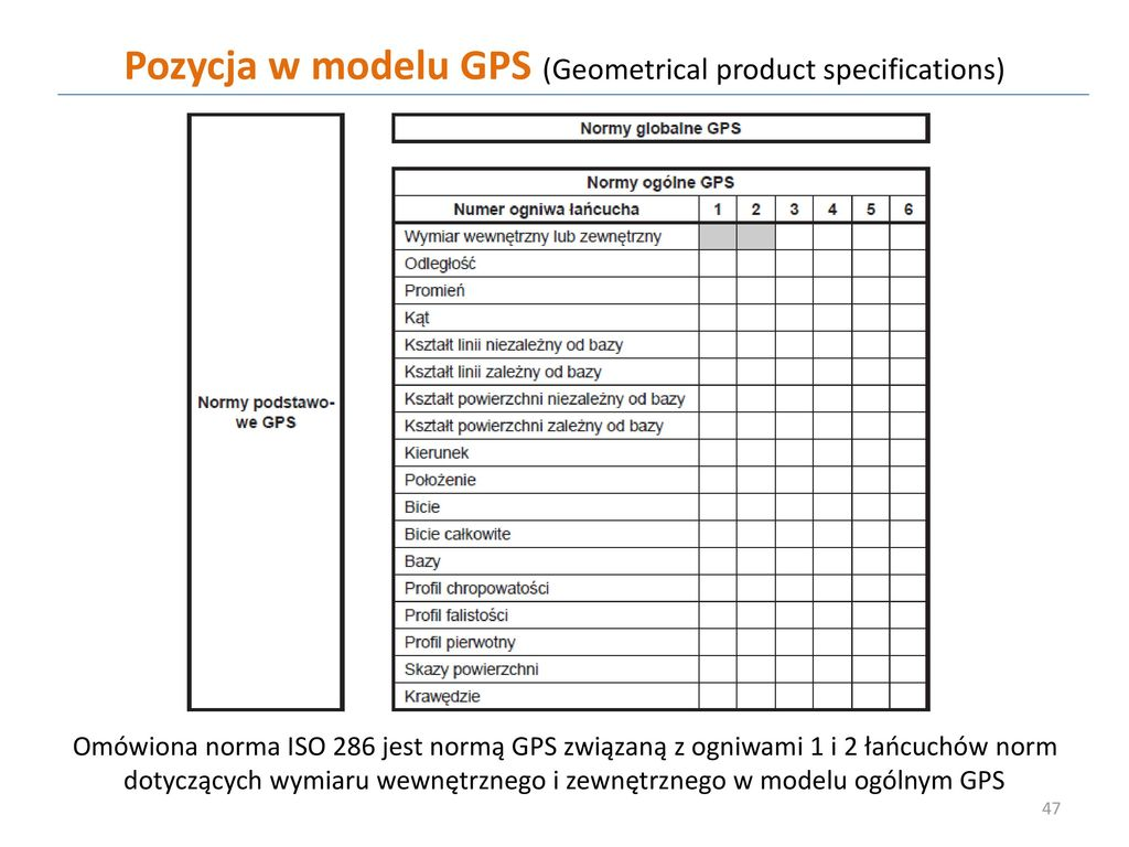 Pozycja w modelu GPS (Geometrical product specifications)
