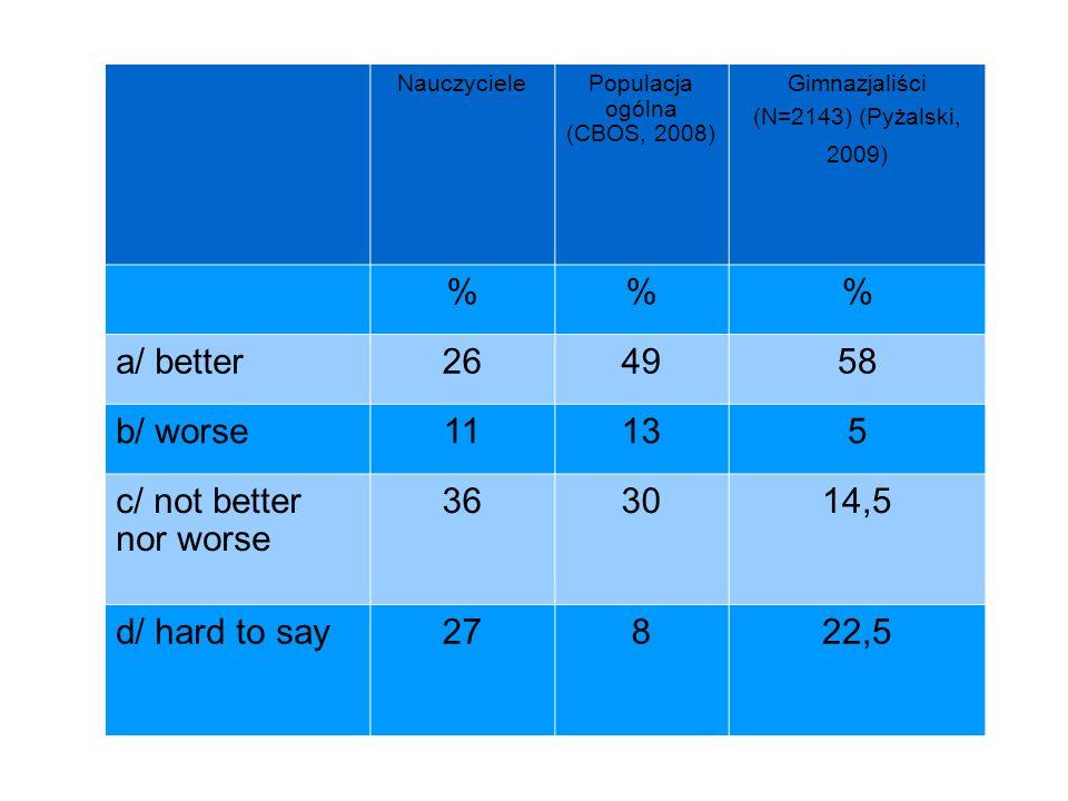 Populacja ogólna (CBOS, 2008)