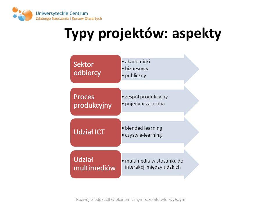 Typy projektów: aspekty