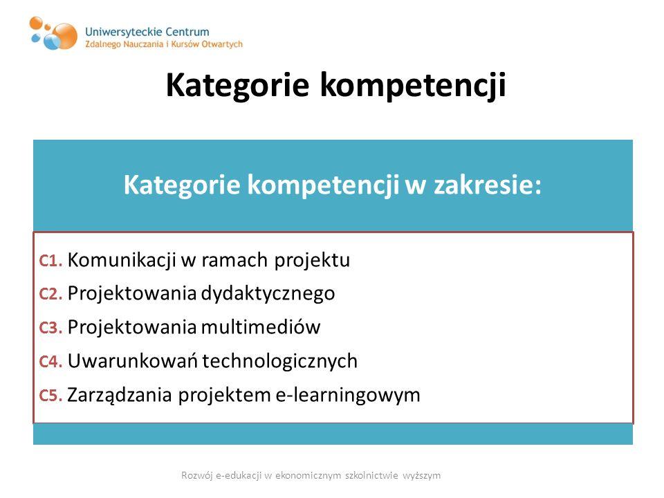 Kategorie kompetencji