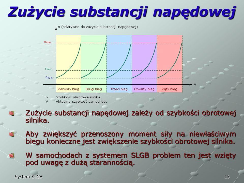 Zużycie substancji napędowej