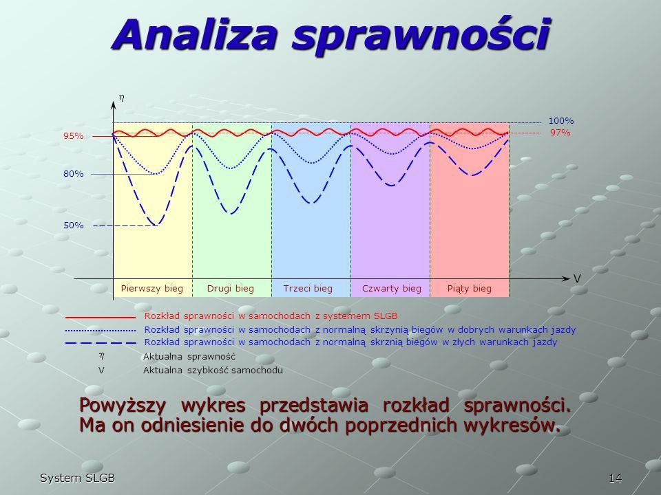 Analiza sprawności  V. Pierwszy bieg. Drugi bieg. Trzeci bieg. Czwarty bieg. Piąty bieg.