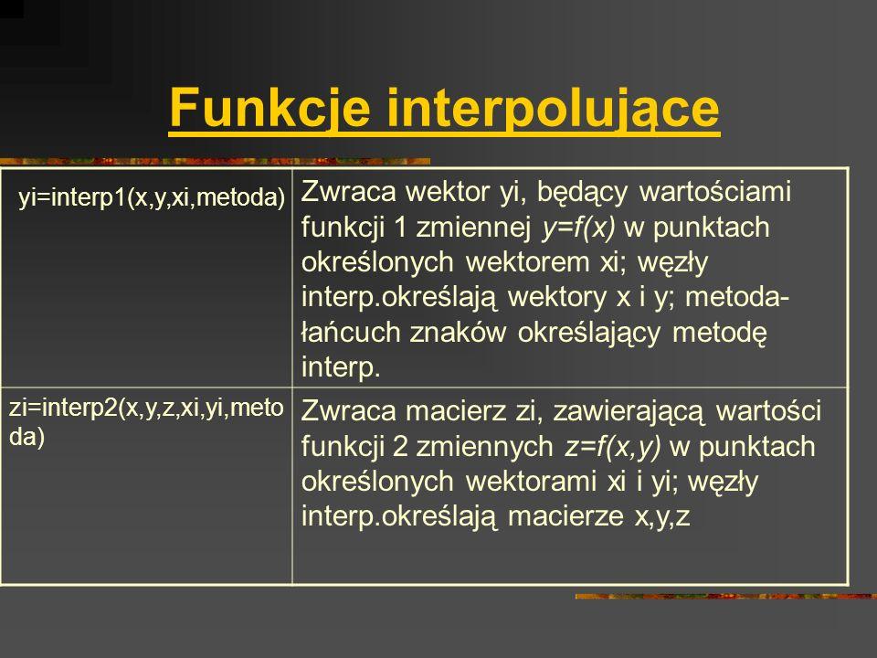 Funkcje interpolujące