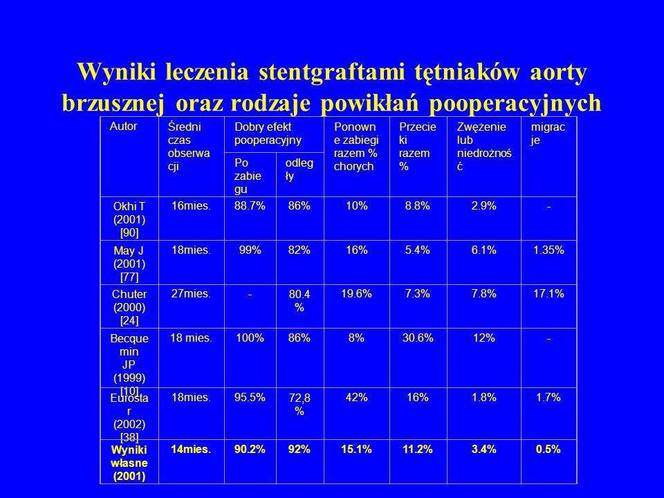 Wyniki leczenia stentgraftami tętniaków aorty brzusznej oraz rodzaje powikłań pooperacyjnych