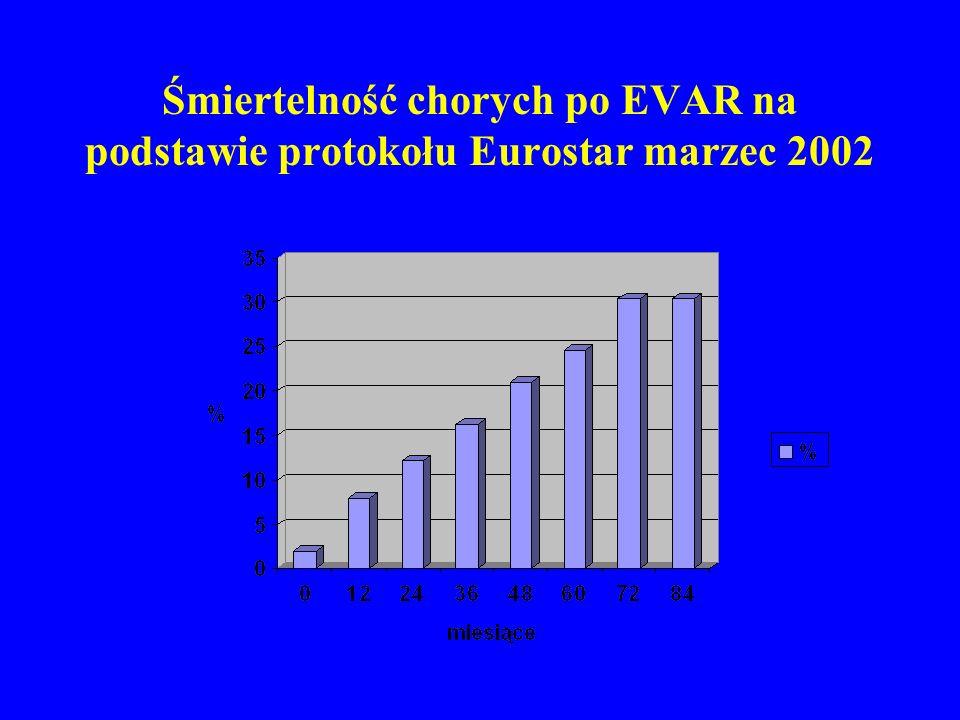 Śmiertelność chorych po EVAR na podstawie protokołu Eurostar marzec 2002