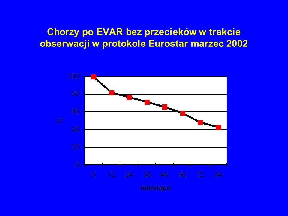Chorzy po EVAR bez przecieków w trakcie obserwacji w protokole Eurostar marzec 2002