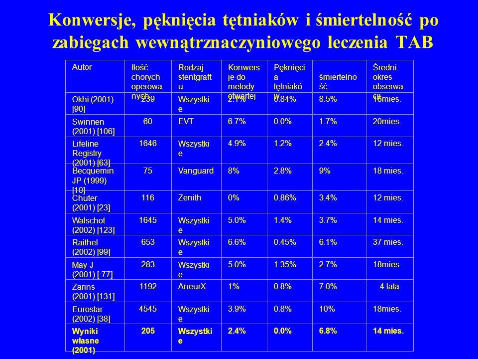 Konwersje, pęknięcia tętniaków i śmiertelność po zabiegach wewnątrznaczyniowego leczenia TAB