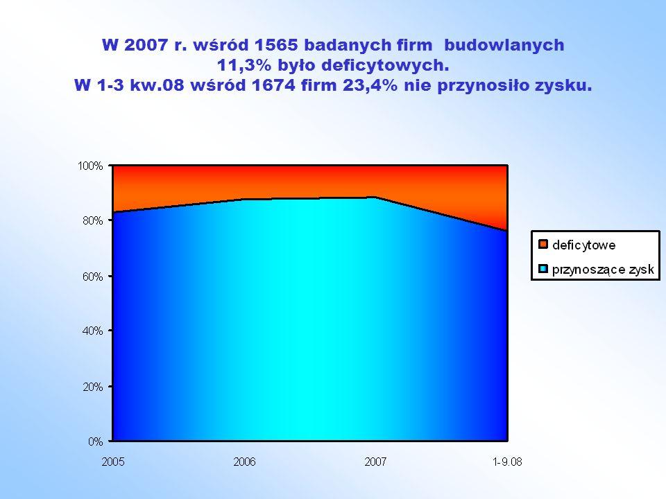 W 2007 r. wśród 1565 badanych firm budowlanych 11,3% było deficytowych