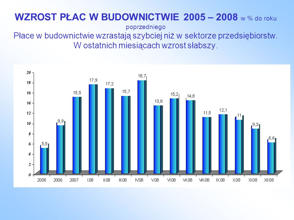 WZROST PŁAC W BUDOWNICTWIE 2005 – 2008 w % do roku poprzedniego Płace w budownictwie wzrastają szybciej niż w sektorze przedsiębiorstw.