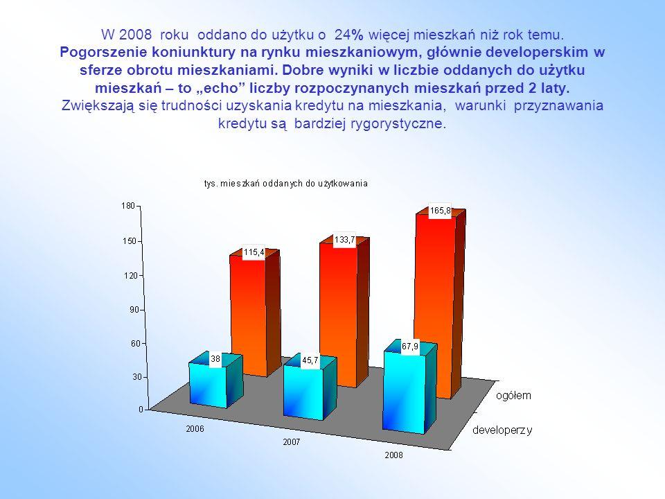 W 2008 roku oddano do użytku o 24% więcej mieszkań niż rok temu