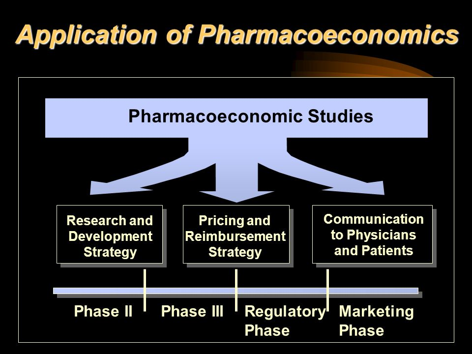 Application of Pharmacoeconomics
