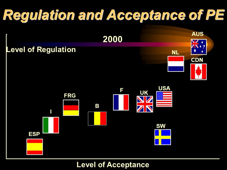 Regulation and Acceptance of PE