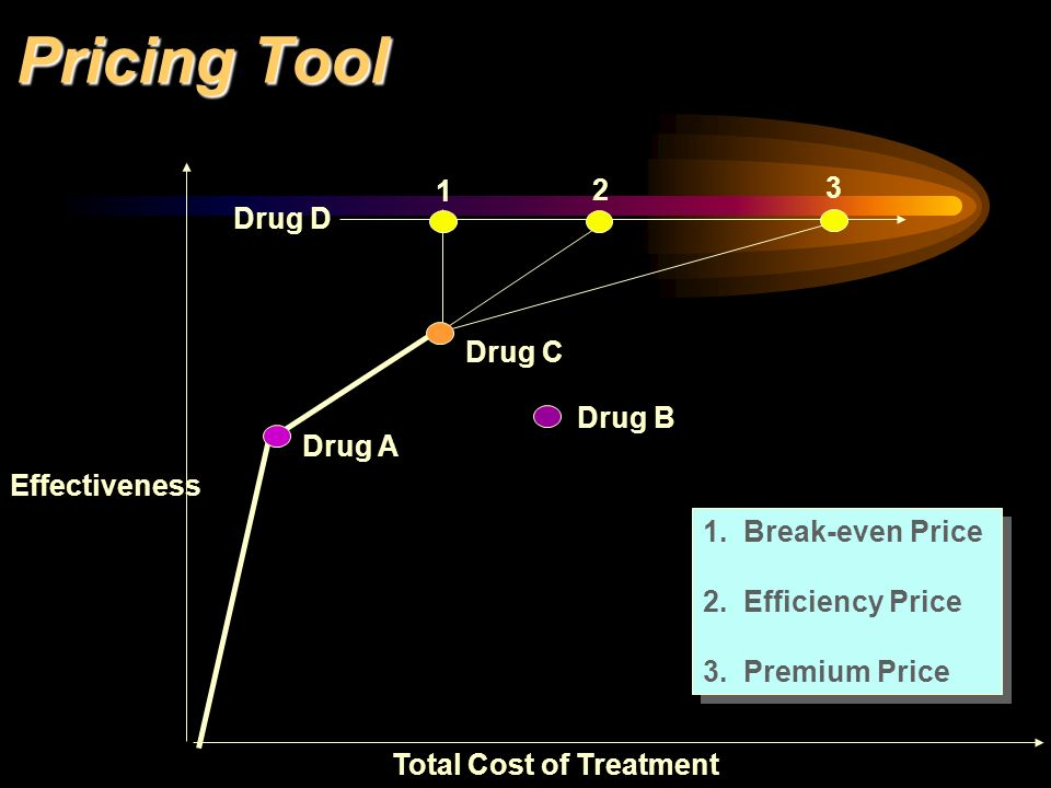 Pricing Tool 2 3 1 Drug D Drug C Drug B Drug A Effectiveness