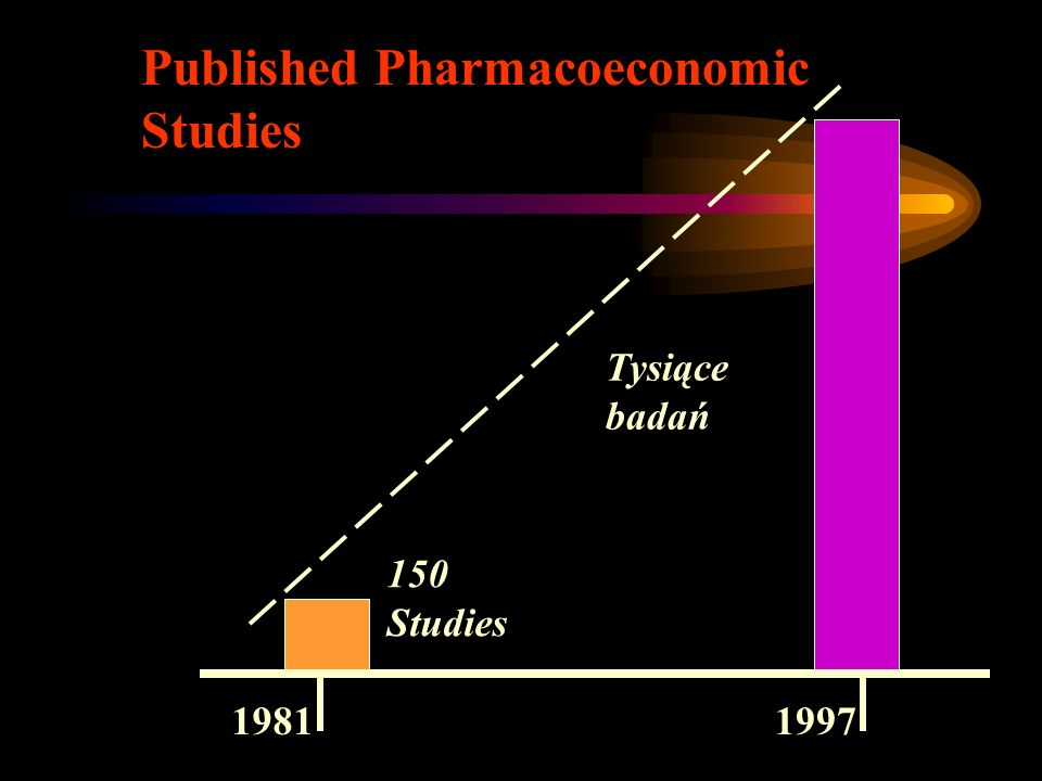 Published Pharmacoeconomic Studies