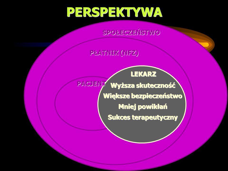 PERSPEKTYWA SPOŁECZEŃSTWO PŁATNIK (NFZ) LEKARZ PACJENT