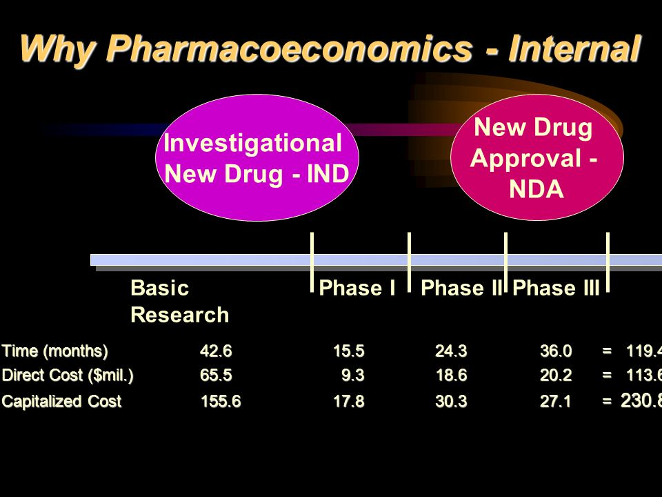 Why Pharmacoeconomics - Internal