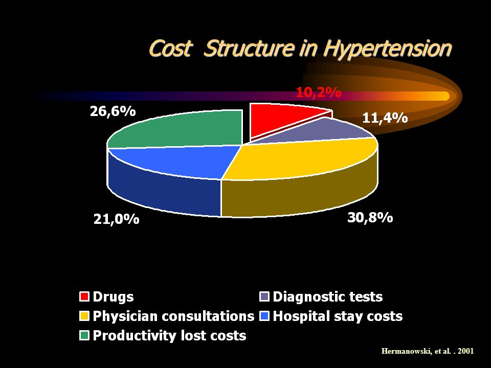 Cost Structure in Hypertension