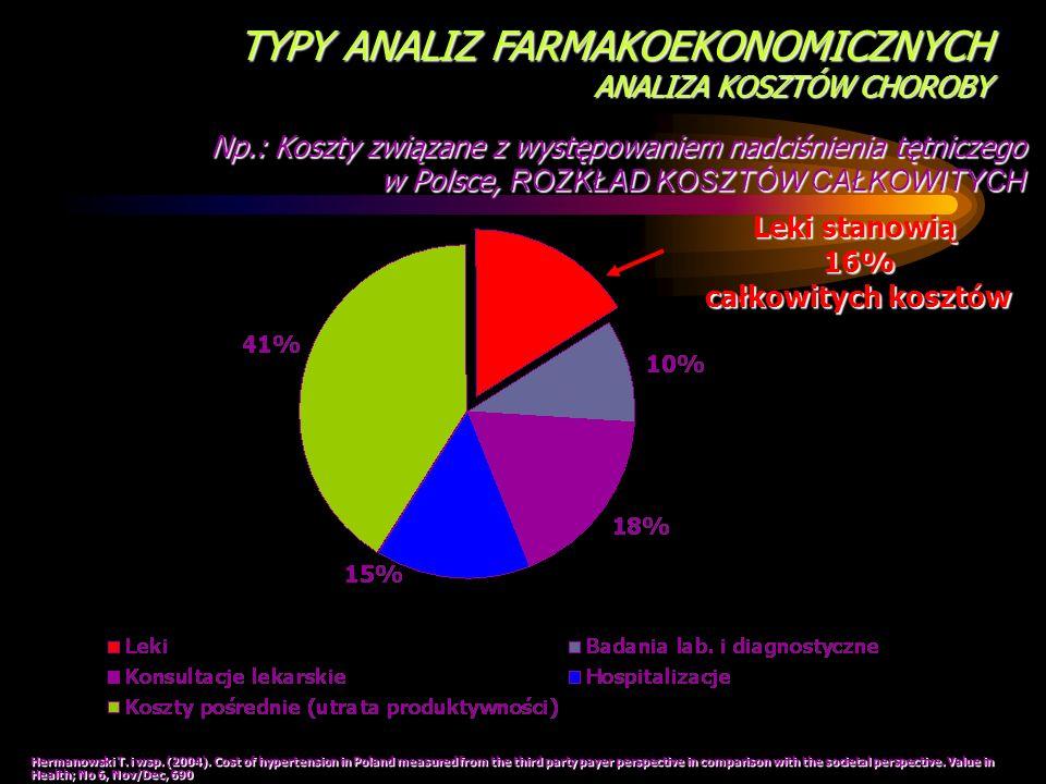 Leki stanowią 16% całkowitych kosztów