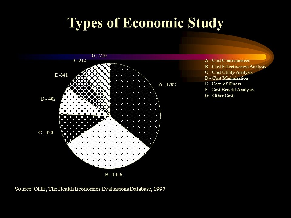 Types of Economic Study