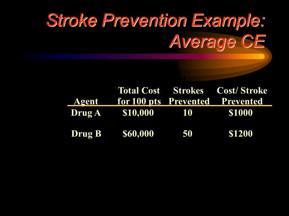 Stroke Prevention Example: Average CE