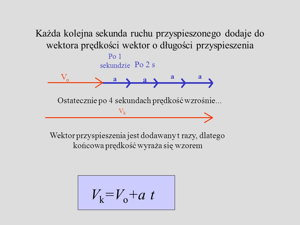 Każda kolejna sekunda ruchu przyspieszonego dodaje do wektora prędkości wektor o długości przyspieszenia