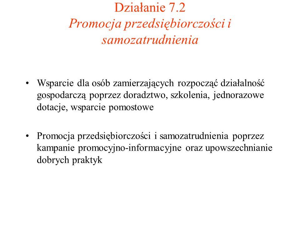 Działanie 7.2 Promocja przedsiębiorczości i samozatrudnienia