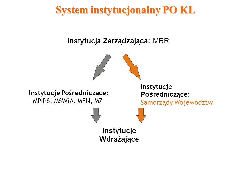 System instytucjonalny PO KL Instytucje Wdrażające